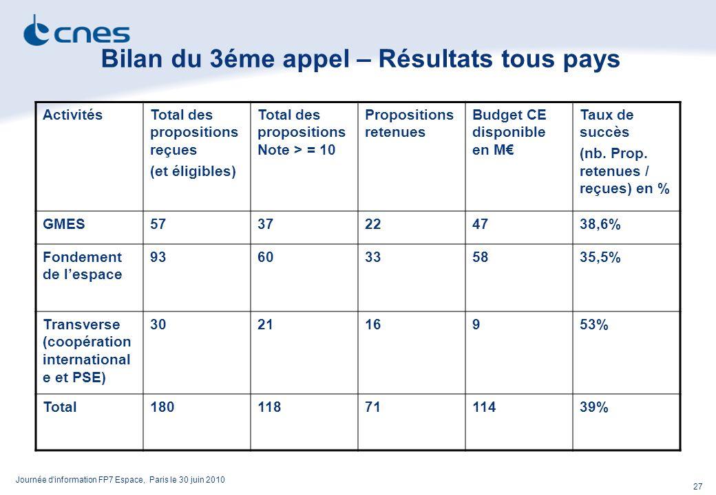 Journée d information FP7 Espace, Paris le 30 juin 2010 27 Bilan du 3éme appel – Résultats tous pays ActivitésTotal des propositions reçues (et éligibles) Total des propositions Note > = 10 Propositions retenues Budget CE disponible en M Taux de succès (nb.