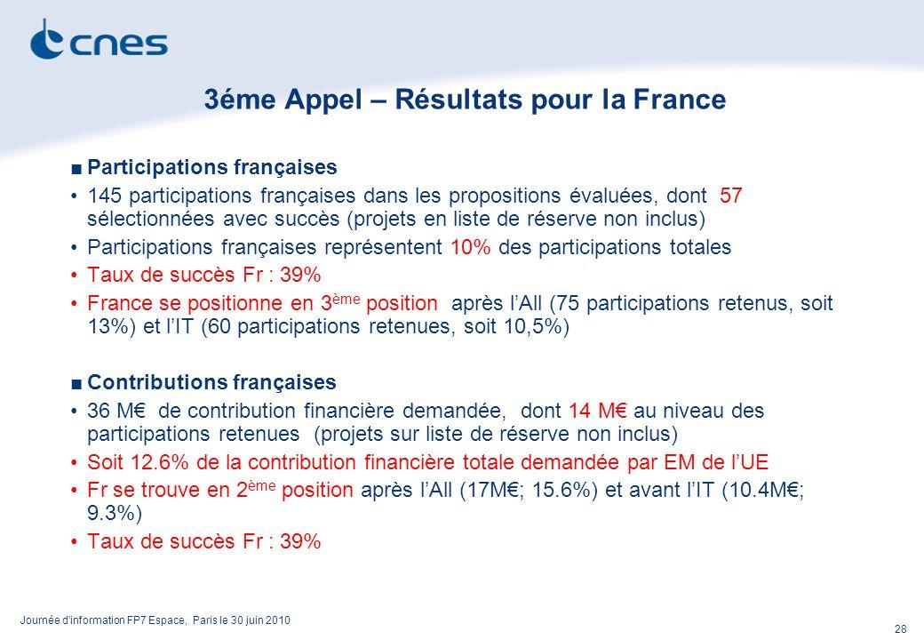 Journée d information FP7 Espace, Paris le 30 juin 2010 28 3éme Appel – Résultats pour la France Participations françaises 145 participations françaises dans les propositions évaluées, dont 57 sélectionnées avec succès (projets en liste de réserve non inclus) Participations françaises représentent 10% des participations totales Taux de succès Fr : 39% France se positionne en 3 ème position après lAll (75 participations retenus, soit 13%) et lIT (60 participations retenues, soit 10,5%) Contributions françaises 36 M de contribution financière demandée, dont 14 M au niveau des participations retenues (projets sur liste de réserve non inclus) Soit 12.6% de la contribution financière totale demandée par EM de lUE Fr se trouve en 2 ème position après lAll (17M; 15.6%) et avant lIT (10.4M; 9.3%) Taux de succès Fr : 39%