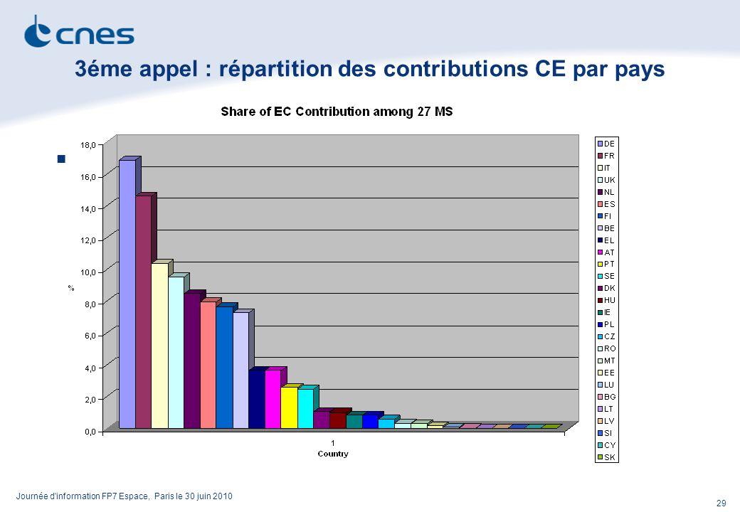 Journée d information FP7 Espace, Paris le 30 juin 2010 29 3éme appel : répartition des contributions CE par pays