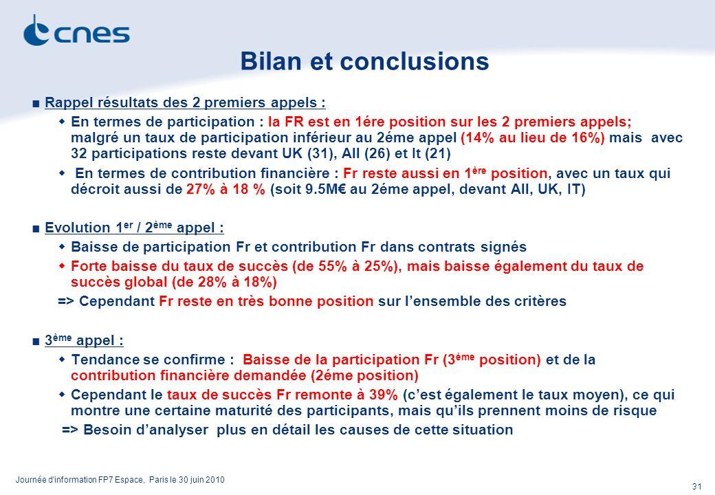 Journée d information FP7 Espace, Paris le 30 juin 2010 31 Bilan et conclusions Rappel résultats des 2 premiers appels : En termes de participation : la FR est en 1ére position sur les 2 premiers appels; malgré un taux de participation inférieur au 2éme appel (14% au lieu de 16%) mais avec 32 participations reste devant UK (31), All (26) et It (21) En termes de contribution financière : Fr reste aussi en 1 ère position, avec un taux qui décroit aussi de 27% à 18 % (soit 9.5M au 2éme appel, devant All, UK, IT) Evolution 1 er / 2 ème appel : Baisse de participation Fr et contribution Fr dans contrats signés Forte baisse du taux de succès (de 55% à 25%), mais baisse également du taux de succès global (de 28% à 18%) => Cependant Fr reste en très bonne position sur lensemble des critères 3 ème appel : Tendance se confirme : Baisse de la participation Fr (3 ème position) et de la contribution financière demandée (2éme position) Cependant le taux de succès Fr remonte à 39% (cest également le taux moyen), ce qui montre une certaine maturité des participants, mais quils prennent moins de risque => Besoin danalyser plus en détail les causes de cette situation