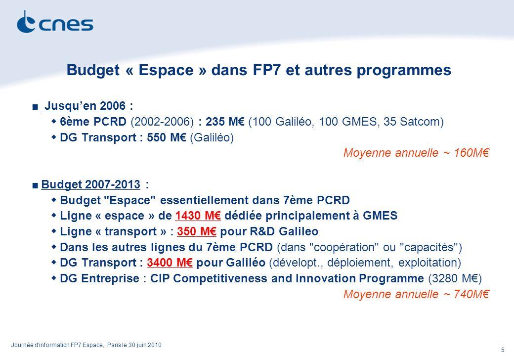 Journée d information FP7 Espace, Paris le 30 juin 2010 5 Budget « Espace » dans FP7 et autres programmes Jusquen 2006 : 6ème PCRD (2002-2006) : 235 M (100 Galiléo, 100 GMES, 35 Satcom) DG Transport : 550 M (Galiléo) Moyenne annuelle ~ 160M Budget 2007-2013 : Budget Espace essentiellement dans 7ème PCRD Ligne « espace » de 1430 M dédiée principalement à GMES Ligne « transport » : 350 M pour R&D Galileo Dans les autres lignes du 7ème PCRD (dans coopération ou capacités ) DG Transport : 3400 M pour Galiléo (dévelopt., déploiement, exploitation) DG Entreprise : CIP Competitiveness and Innovation Programme (3280 M) Moyenne annuelle ~ 740M