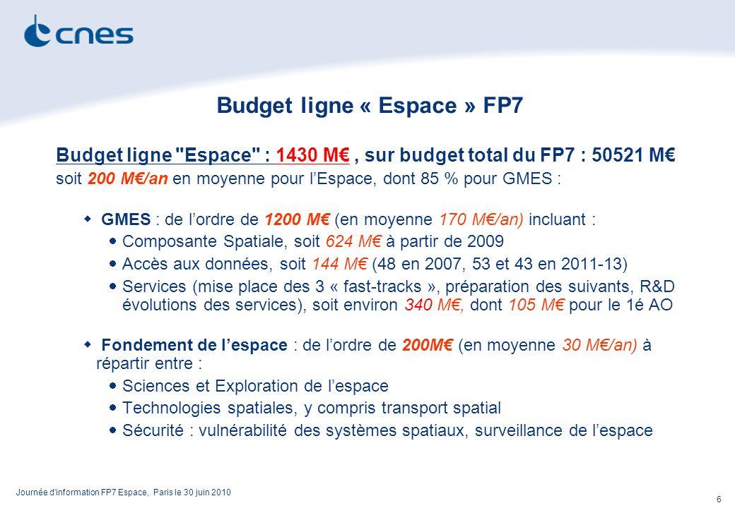 Journée d information FP7 Espace, Paris le 30 juin 2010 6 Budget ligne « Espace » FP7 Budget ligne Espace : 1430 M, sur budget total du FP7 : 50521 M soit 200 M/an en moyenne pour lEspace, dont 85 % pour GMES : GMES : de lordre de 1200 M (en moyenne 170 M/an) incluant : Composante Spatiale, soit 624 M à partir de 2009 Accès aux données, soit 144 M (48 en 2007, 53 et 43 en 2011-13) Services (mise place des 3 « fast-tracks », préparation des suivants, R&D évolutions des services), soit environ 340 M, dont 105 M pour le 1é AO Fondement de lespace : de lordre de 200M (en moyenne 30 M/an) à répartir entre : Sciences et Exploration de lespace Technologies spatiales, y compris transport spatial Sécurité : vulnérabilité des systèmes spatiaux, surveillance de lespace