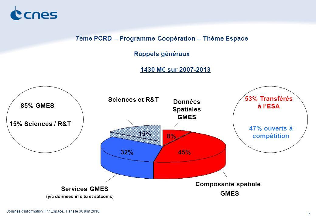 Journée d information FP7 Espace, Paris le 30 juin 2010 7 7ème PCRD – Programme Coopération – Thème Espace Rappels généraux 1430 M sur 2007-2013 Services GMES (y/c données in situ et satcoms) 32% Sciences et R&T 15% Données Spatiales GMES 8% Composante spatiale GMES 45% 53% Transférés à lESA 47% ouverts à compétition 85% GMES 15% Sciences / R&T