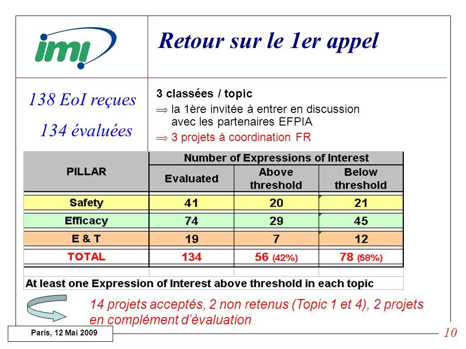 Paris, 12 Mai 2009 Appel & Evaluation 9 30 avril 08 15 Juillet 08 Sept. 08 20 Janvier 09