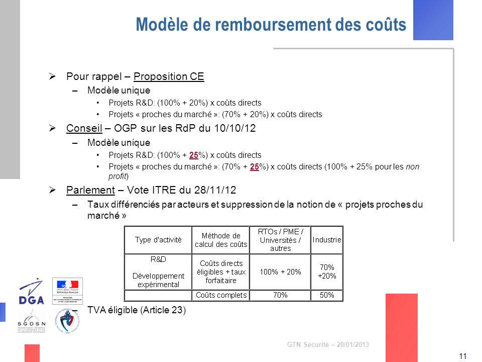 11 GTN Sécurité – 28/01/2013 Modèle de remboursement des coûts Pour rappel – Proposition CE –Modèle unique Projets R&D: (100% + 20%) x coûts directs P