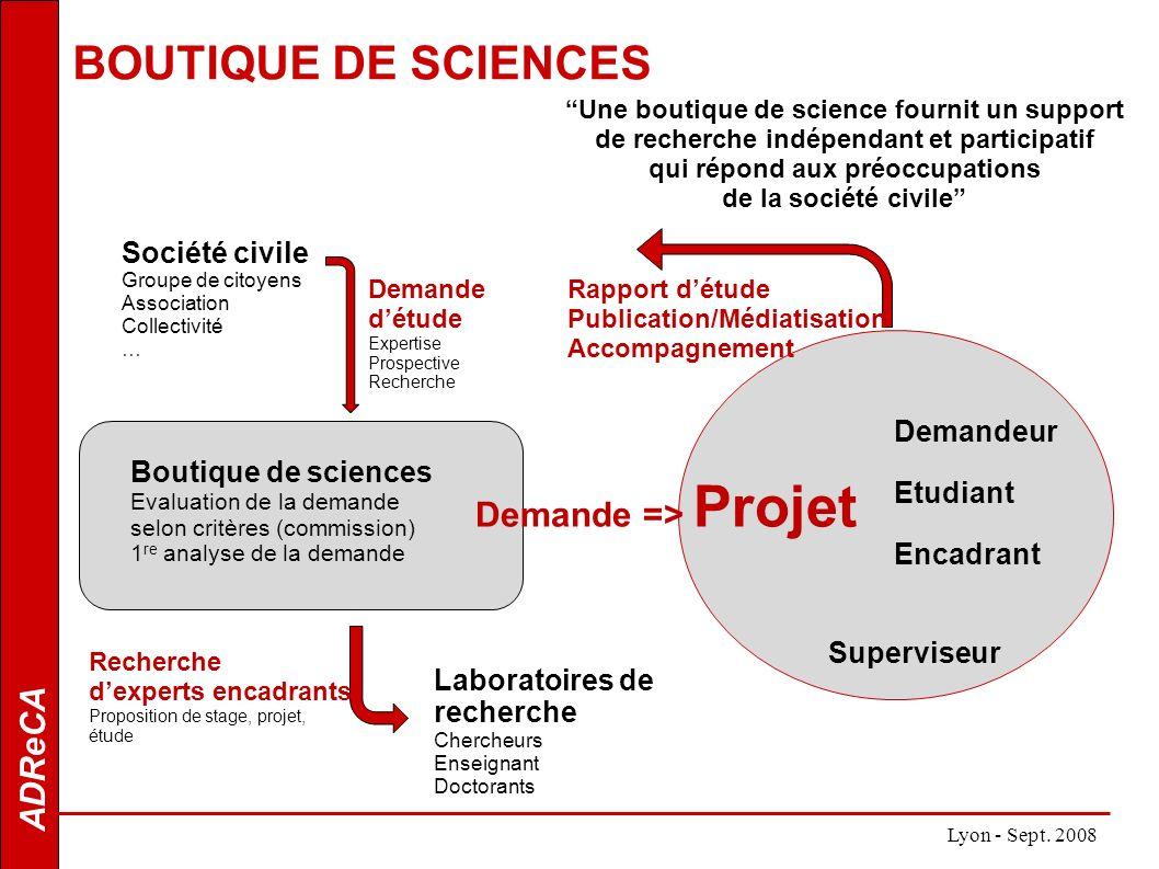 ADReCA BOUTIQUE DE SCIENCES Lyon - Sept. 2008 Une boutique de science fournit un support de recherche indépendant et participatif qui répond aux préoc