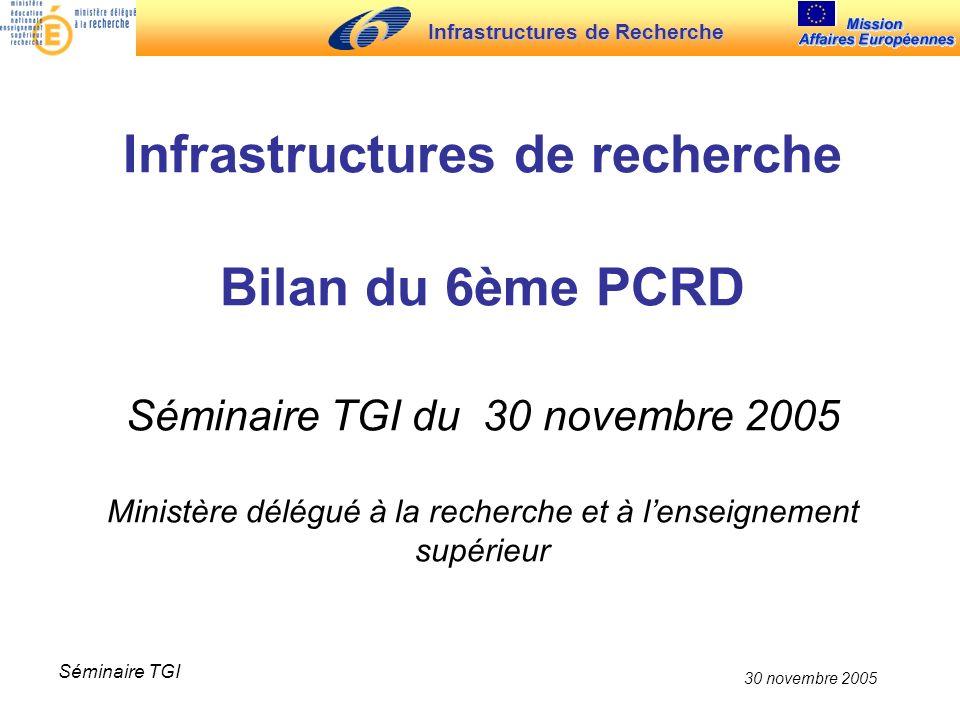 Infrastructures de Recherche 30 novembre 2005 Séminaire TGI Infrastructures de recherche Bilan du 6ème PCRD Séminaire TGI du 30 novembre 2005 Ministère délégué à la recherche et à lenseignement supérieur