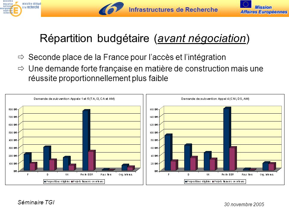 Infrastructures de Recherche 30 novembre 2005 Séminaire TGI Répartition budgétaire (avant négociation) Seconde place de la France pour laccès et lintégration Une demande forte française en matière de construction mais une réussite proportionnellement plus faible