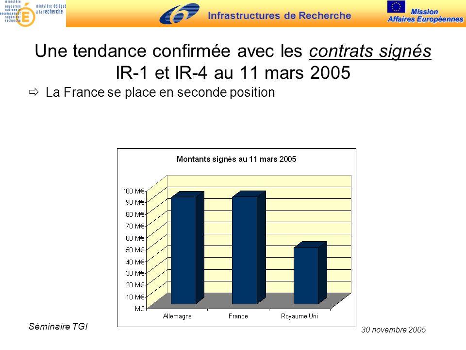 Infrastructures de Recherche 30 novembre 2005 Séminaire TGI Une tendance confirmée avec les contrats signés IR-1 et IR-4 au 11 mars 2005 La France se