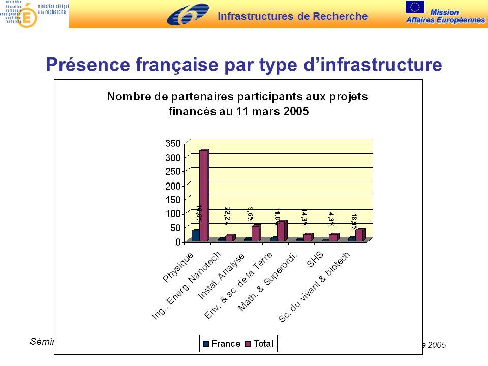Infrastructures de Recherche 30 novembre 2005 Séminaire TGI Présence française par type dinfrastructure 10,6% 22,2%9,6%11,8% 14,3% 4,3% 18,9%