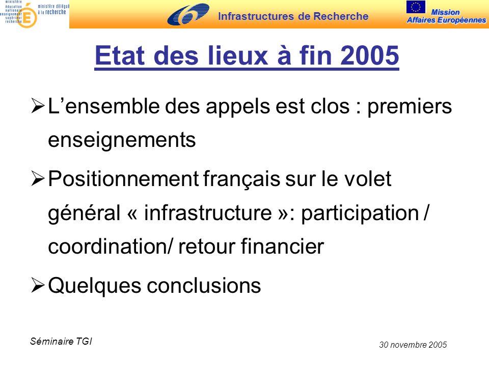 Infrastructures de Recherche 30 novembre 2005 Séminaire TGI Etat des lieux à fin 2005 Lensemble des appels est clos : premiers enseignements Positionn