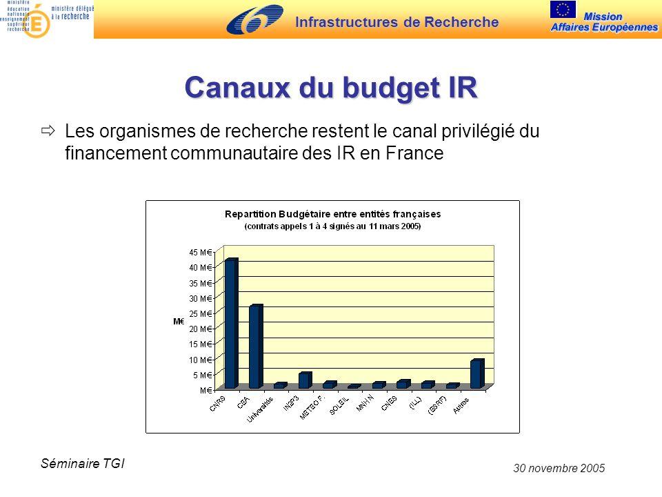 Infrastructures de Recherche 30 novembre 2005 Séminaire TGI Canaux du budget IR Les organismes de recherche restent le canal privilégié du financement communautaire des IR en France