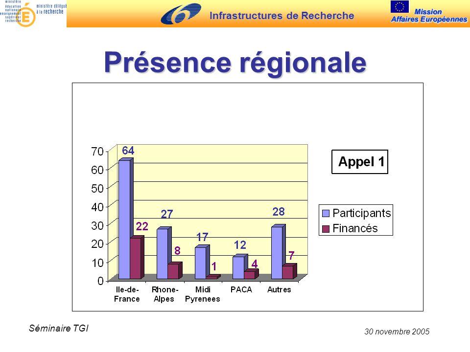 Infrastructures de Recherche 30 novembre 2005 Séminaire TGI Présence régionale