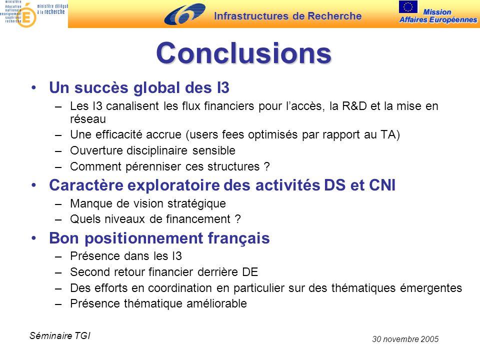 Infrastructures de Recherche 30 novembre 2005 Séminaire TGI Conclusions Un succès global des I3 –Les I3 canalisent les flux financiers pour laccès, la