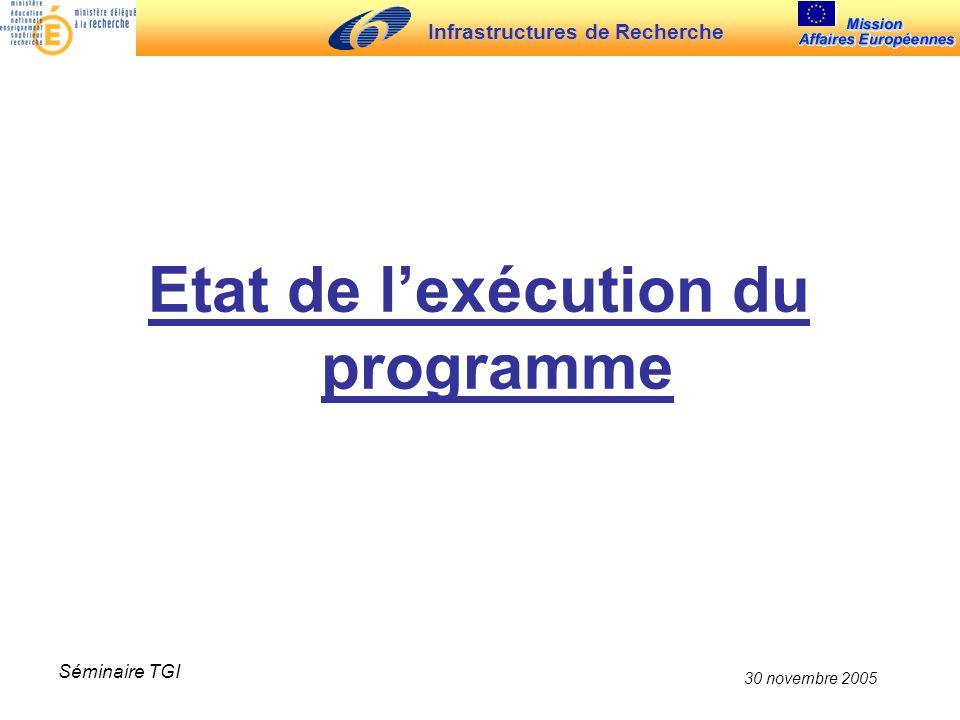 Infrastructures de Recherche 30 novembre 2005 Séminaire TGI DG RTD DG INFSO (Géant and Grid) Total (M) EUR 25471,9207,0678,9 (1) Associated States ** 30,313,343,6 (2) Total502,2220,3722,5 (1)715 M (Decision N°786/2004/CE du PE and du Conseil pour le 6 ème PCRD) - coûts administratifs de la Commission à ~ 5,1 %) (2)valeur estimée (basée sur le PIB) Budget global du volet Infrastructures de recherche du 6 ème PCRD