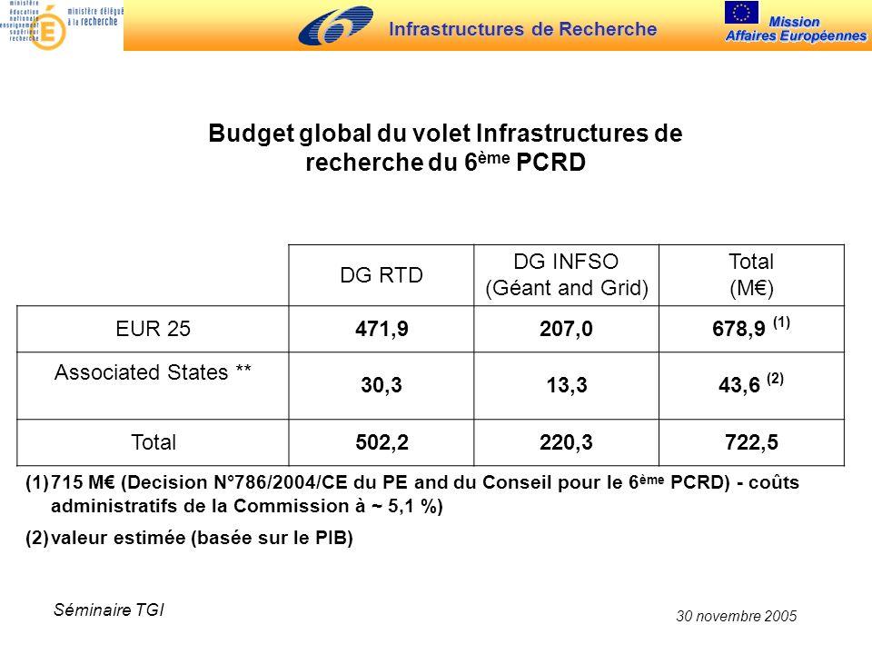 Infrastructures de Recherche 30 novembre 2005 Séminaire TGI DG RTD DG INFSO (Géant and Grid) Total (M) EUR 25471,9207,0678,9 (1) Associated States **