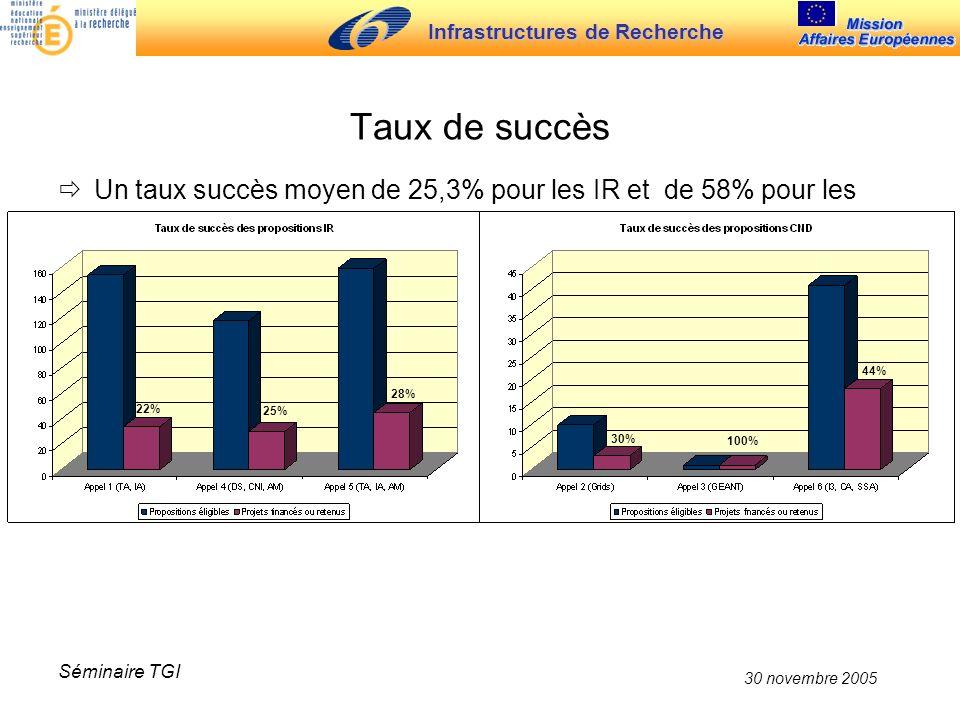 Infrastructures de Recherche 30 novembre 2005 Séminaire TGI Taux de succès Un taux succès moyen de 25,3% pour les IR et de 58% pour les CND 22% 25% 28