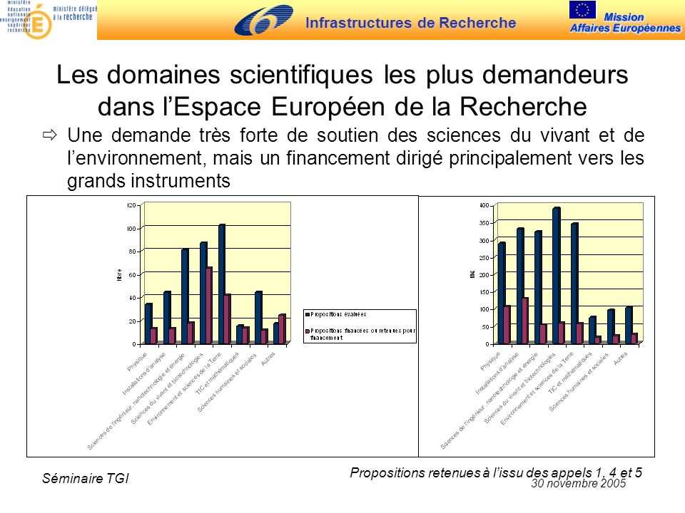 Infrastructures de Recherche 30 novembre 2005 Séminaire TGI Les domaines scientifiques les plus demandeurs dans lEspace Européen de la Recherche Une d