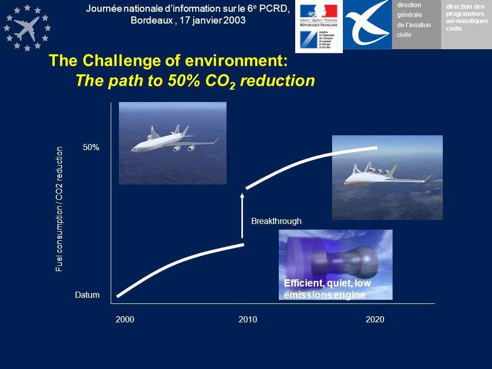 direction générale de laviation civile direction des programmes aéronautiques civils Journée nationale dinformation sur le 6 e PCRD, Bordeaux, 17 janv