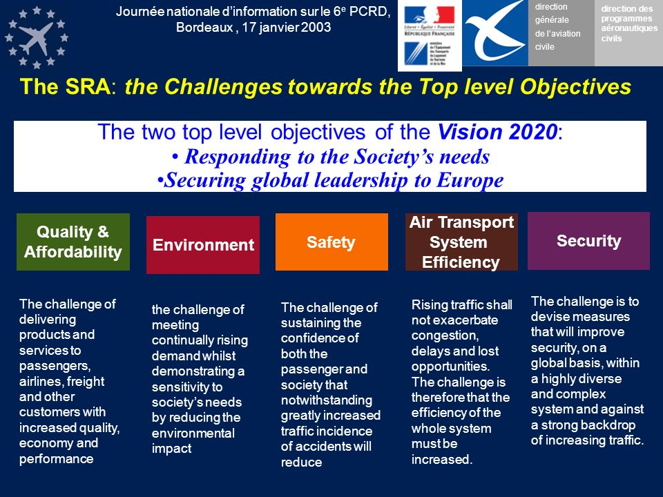 direction générale de laviation civile direction des programmes aéronautiques civils Journée nationale dinformation sur le 6 e PCRD, Bordeaux, 17 janvier 2003 The SRA: the Challenges towards the Top level Objectives Quality & Affordability The challenge of delivering products and services to passengers, airlines, freight and other customers with increased quality, economy and performance Environment the challenge of meeting continually rising demand whilst demonstrating a sensitivity to societys needs by reducing the environmental impact Safety The challenge of sustaining the confidence of both the passenger and society that notwithstanding greatly increased traffic incidence of accidents will reduce Air Transport System Efficiency Rising traffic shall not exacerbate congestion, delays and lost opportunities.