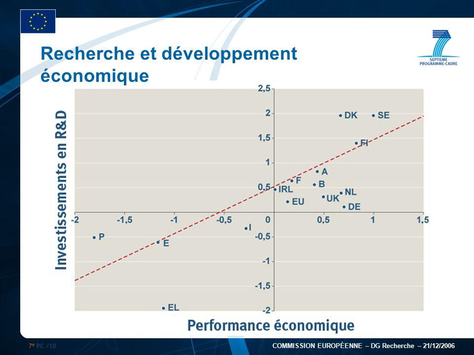7 e PC /10 COMMISSION EUROPÉENNE – DG Recherche – 21/12/2006 Recherche et développement économique