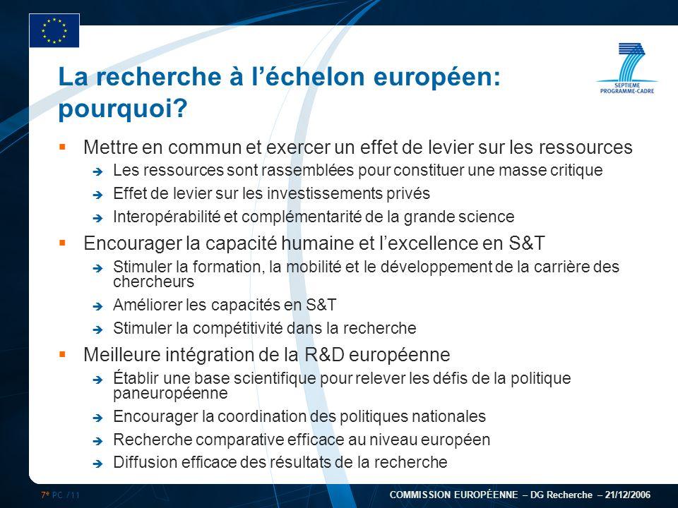 7 e PC /11 COMMISSION EUROPÉENNE – DG Recherche – 21/12/2006 La recherche à léchelon européen: pourquoi? Mettre en commun et exercer un effet de levie