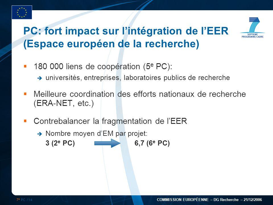 7 e PC /14 COMMISSION EUROPÉENNE – DG Recherche – 21/12/2006 PC: fort impact sur lintégration de lEER (Espace européen de la recherche) 180 000 liens