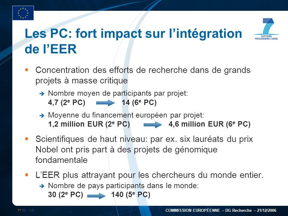 7 e PC /15 COMMISSION EUROPÉENNE – DG Recherche – 21/12/2006 Les PC: fort impact sur lintégration de lEER Concentration des efforts de recherche dans