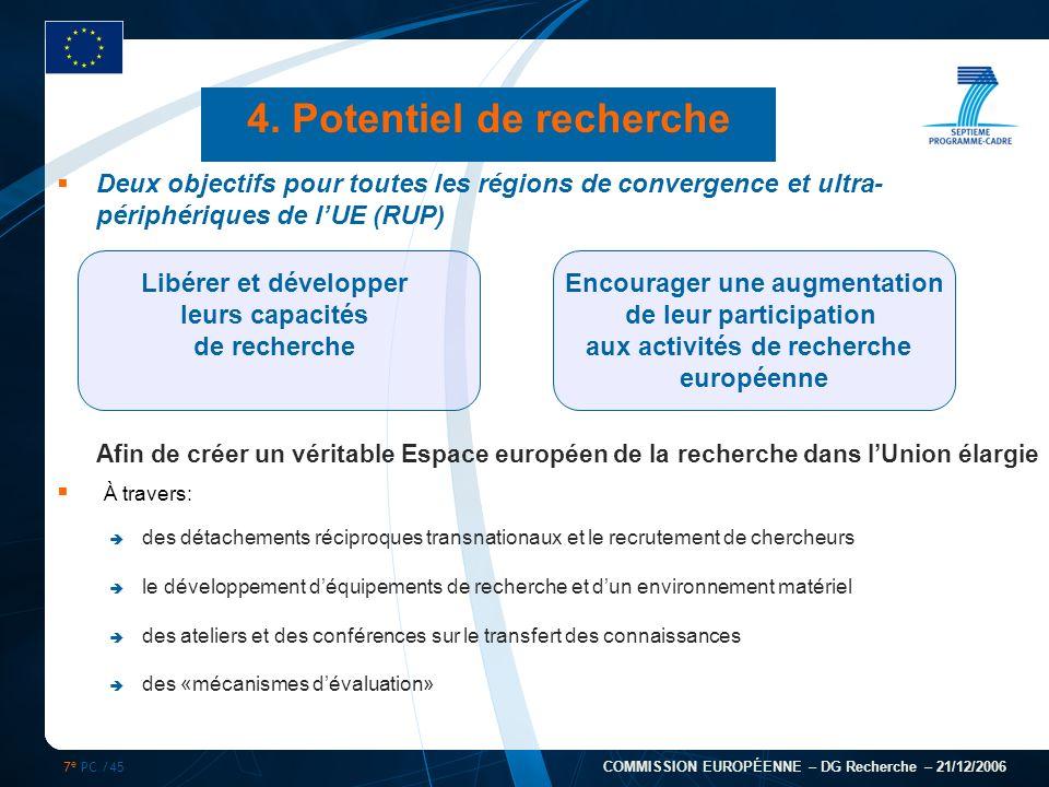 7 e PC /45 COMMISSION EUROPÉENNE – DG Recherche – 21/12/2006 4. Potentiel de recherche Deux objectifs pour toutes les régions de convergence et ultra-