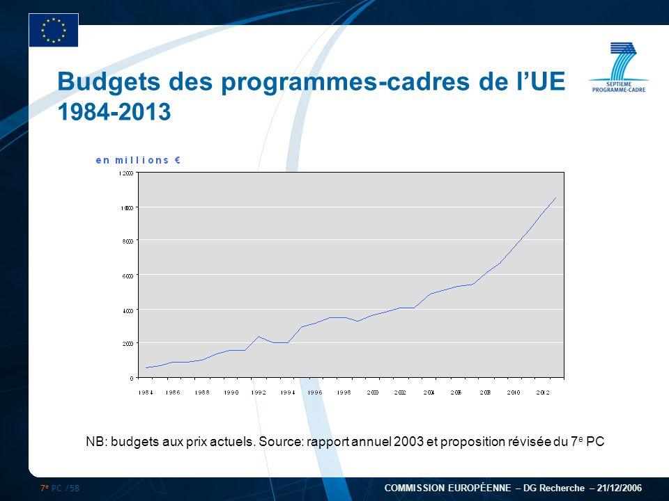 7 e PC /58 COMMISSION EUROPÉENNE – DG Recherche – 21/12/2006 Budgets des programmes-cadres de lUE 1984-2013 NB: budgets aux prix actuels. Source: rapp