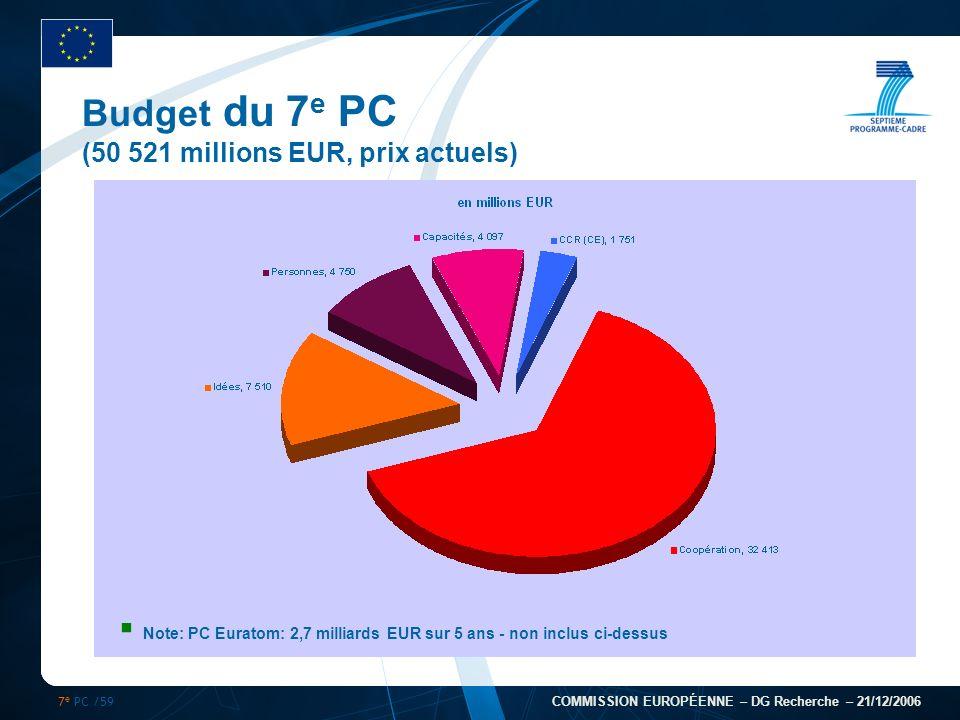 7 e PC /59 COMMISSION EUROPÉENNE – DG Recherche – 21/12/2006 Budget du 7 e PC (50 521 millions EUR, prix actuels) Note: PC Euratom: 2,7 milliards EUR