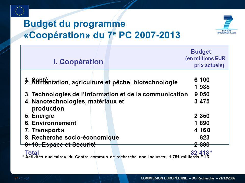 7 e PC /60 COMMISSION EUROPÉENNE – DG Recherche – 21/12/2006 Budget du programme «Coopération» du 7 e PC 2007-2013 I. Coopération Budget (en millions