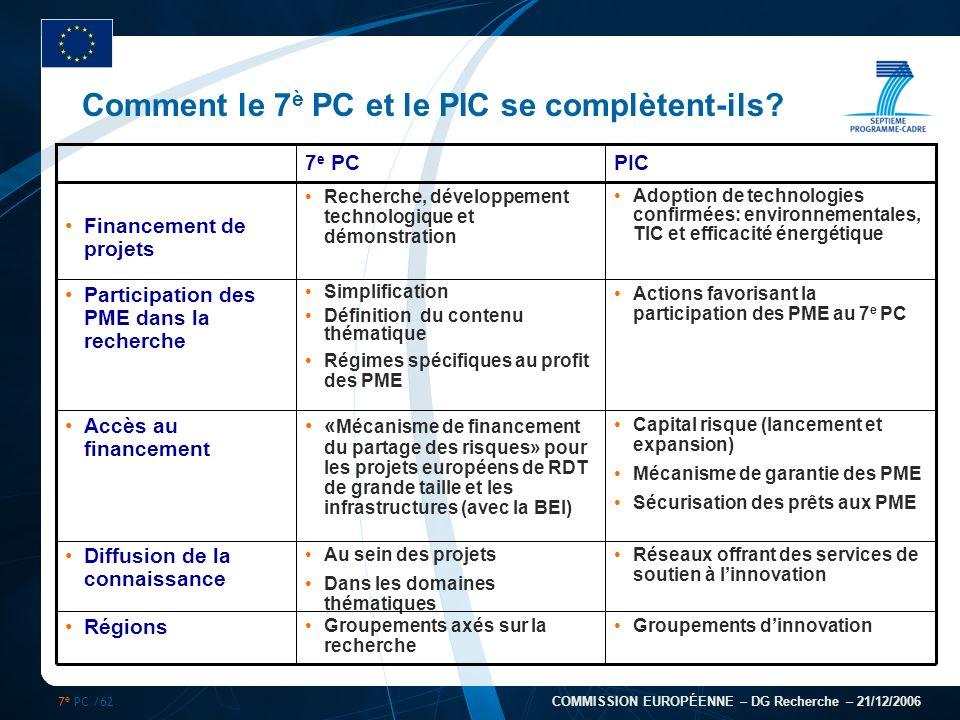 7 e PC /62 COMMISSION EUROPÉENNE – DG Recherche – 21/12/2006 Comment le 7 è PC et le PIC se complètent-ils? Réseaux offrant des services de soutien à
