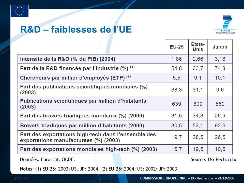 7 e PC /8 COMMISSION EUROPÉENNE – DG Recherche – 21/12/2006 R&D – faiblesses de lUE EU-25 États- Unis Japon Intensité de la R&D (% du PIB) (2004)1,862
