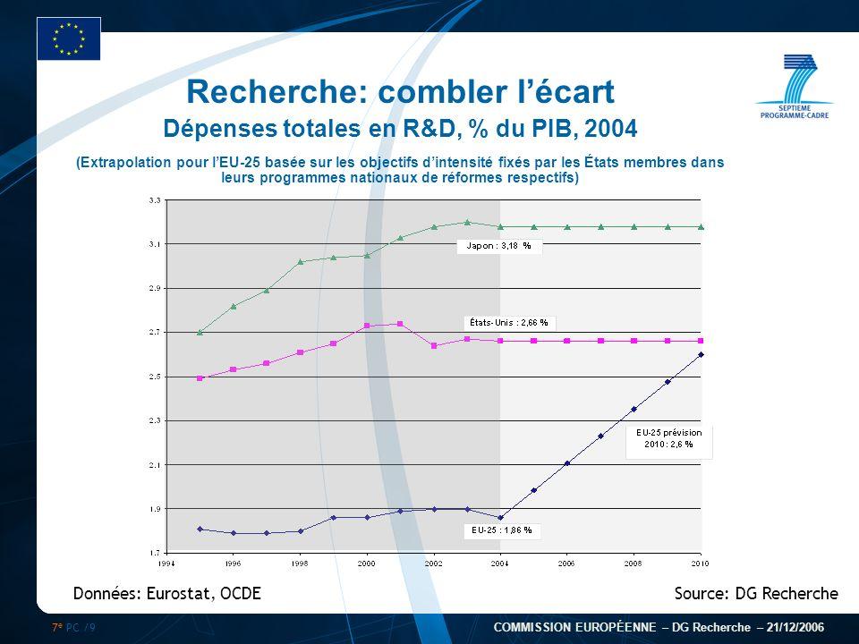 7 e PC /9 COMMISSION EUROPÉENNE – DG Recherche – 21/12/2006 Recherche: combler lécart Dépenses totales en R&D, % du PIB, 2004 (Extrapolation pour lEU-
