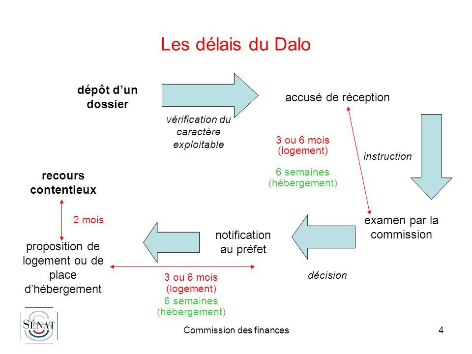 Commission des finances4 Les délais du Dalo dépôt dun dossier accusé de réception vérification du caractère exploitable instruction examen par la comm