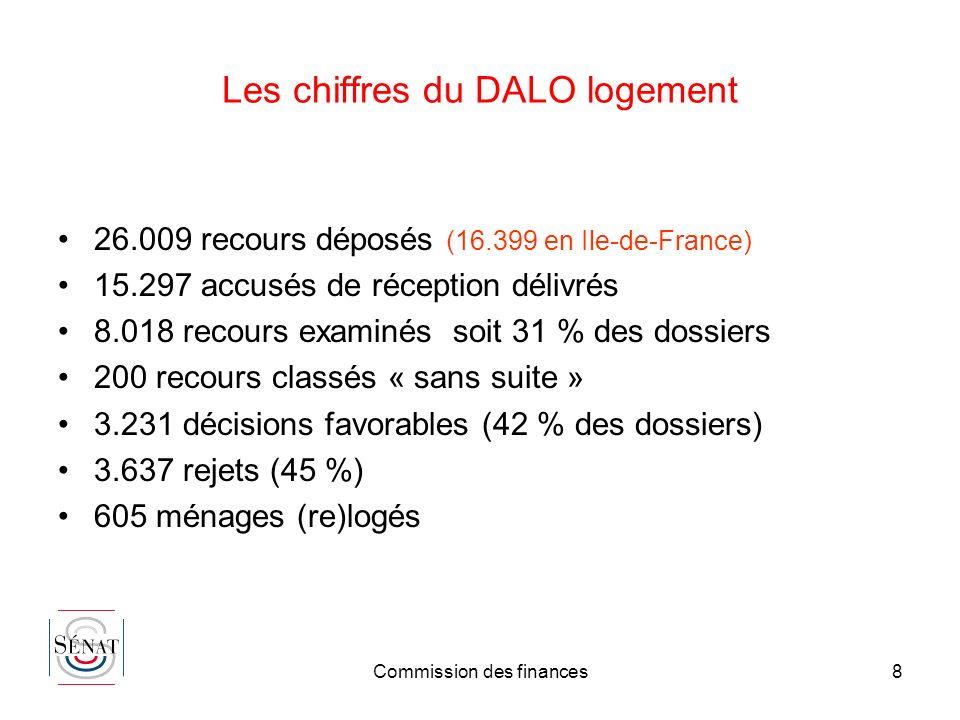 Commission des finances8 Les chiffres du DALO logement 26.009 recours déposés (16.399 en Ile-de-France) 15.297 accusés de réception délivrés 8.018 rec