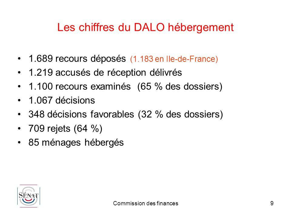 Commission des finances9 Les chiffres du DALO hébergement 1.689 recours déposés (1.183 en Ile-de-France) 1.219 accusés de réception délivrés 1.100 rec