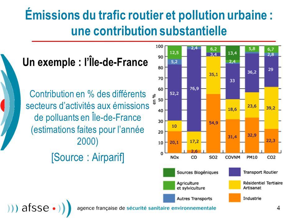 4 Émissions du trafic routier et pollution urbaine : une contribution substantielle Un exemple : lÎle-de-France Contribution en % des différents secteurs dactivités aux émissions de polluants en Île-de-France (estimations faites pour lannée 2000) [Source : Airparif]