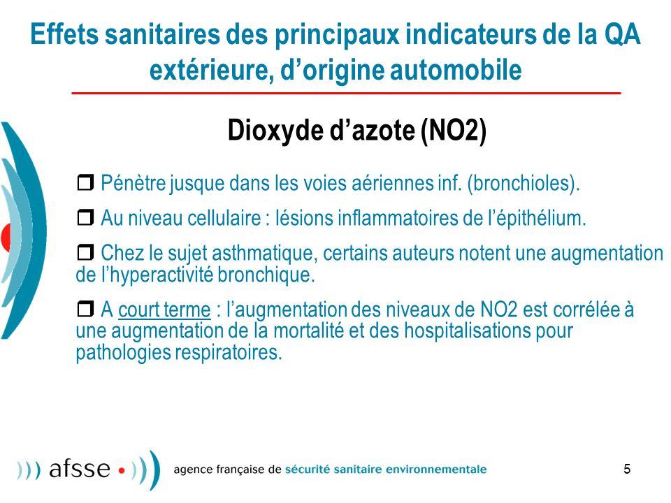 5 Effets sanitaires des principaux indicateurs de la QA extérieure, dorigine automobile Dioxyde dazote (NO2) Pénètre jusque dans les voies aériennes inf.