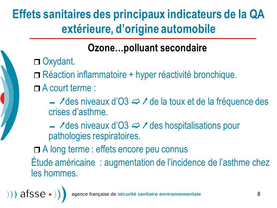 8 Effets sanitaires des principaux indicateurs de la QA extérieure, dorigine automobile Ozone…polluant secondaire Oxydant.