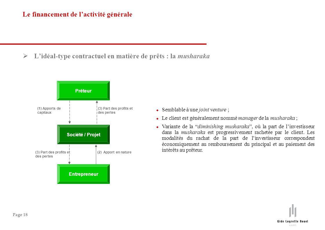 Page 18 Lidéal-type contractuel en matière de prêts : la musharaka Le financement de lactivité générale Entrepreneur Prêteur Société / Projet (1) Appo
