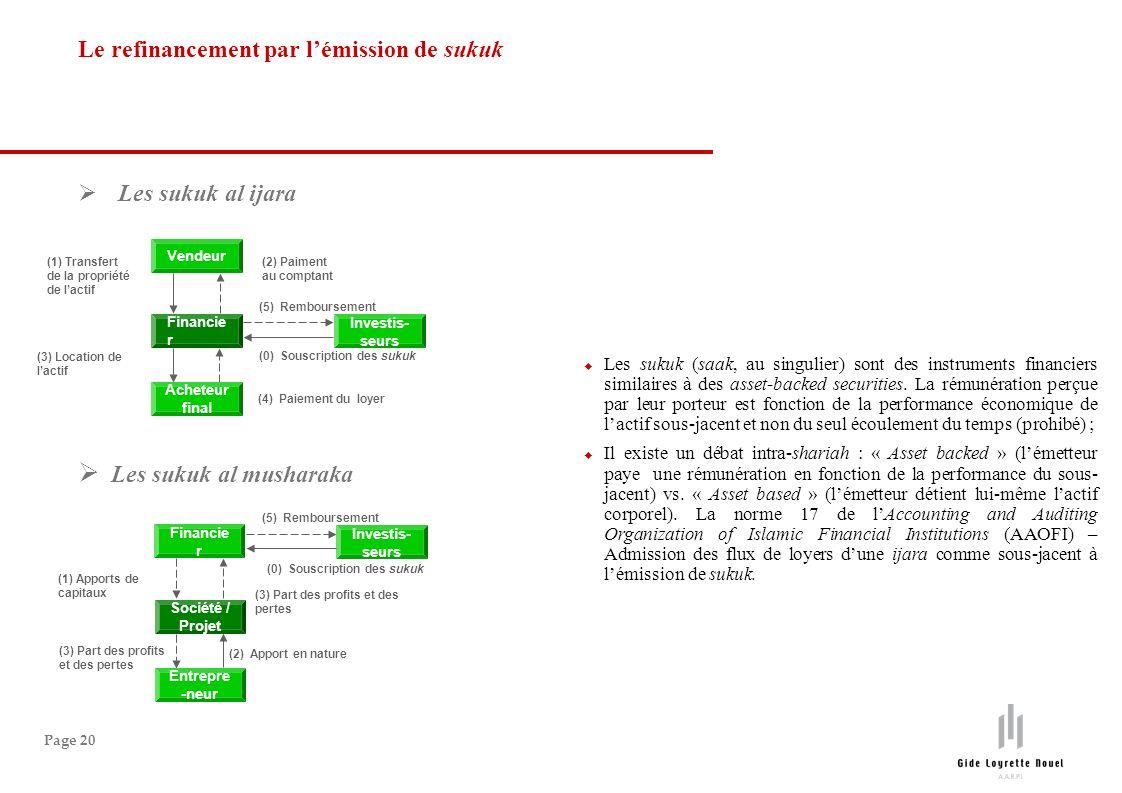 Page 20 Les sukuk al ijara Le refinancement par lémission de sukuk Investis- seurs (0) Souscription des sukuk (5) Remboursement Acheteur final Vendeur Financie r (1) Transfert de la propriété de lactif (2) Paiment au comptant (3) Location de lactif (4) Paiement du loyer Investis- seurs (0) Souscription des sukuk (5) Remboursement Entrepre -neur Financie r Société / Projet (1) Apports de capitaux (3) Part des profits et des pertes (2) Apport en nature Les sukuk al musharaka Les sukuk (saak, au singulier) sont des instruments financiers similaires à des asset-backed securities.