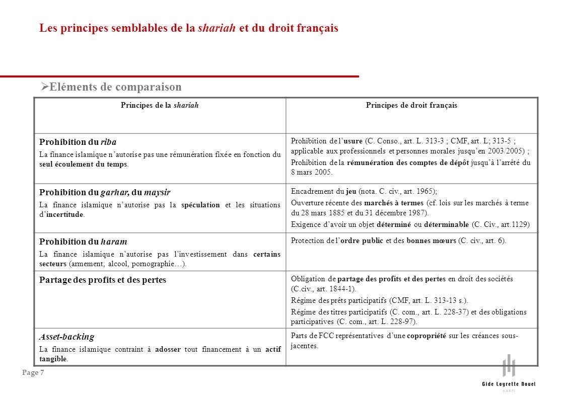 Page 7 Les principes semblables de la shariah et du droit français Principes de la shariahPrincipes de droit français Prohibition du riba La finance islamique nautorise pas une rémunération fixée en fonction du seul écoulement du temps.