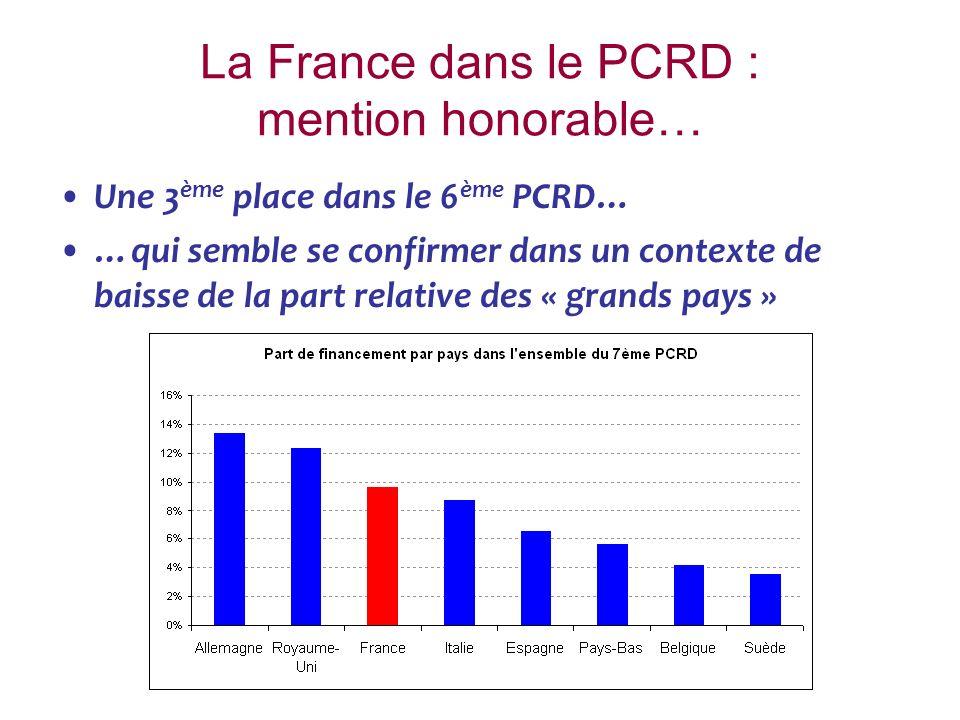 La France dans le PCRD : mention honorable… Une 3 ème place dans le 6 ème PCRD… …qui semble se confirmer dans un contexte de baisse de la part relative des « grands pays »