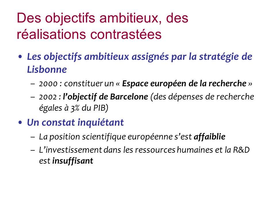 Des objectifs ambitieux, des réalisations contrastées Les objectifs ambitieux assignés par la stratégie de Lisbonne –2000 : constituer un « Espace européen de la recherche » –2002 : lobjectif de Barcelone (des dépenses de recherche égales à 3% du PIB) Un constat inquiétant –La position scientifique européenne sest affaiblie –Linvestissement dans les ressources humaines et la R&D est insuffisant