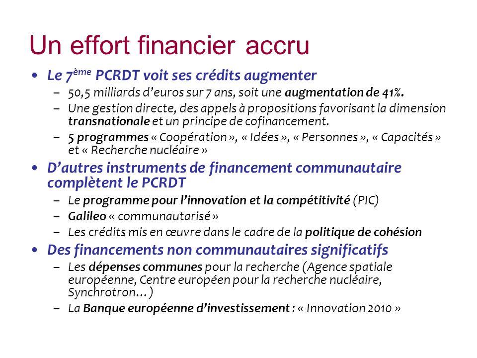 Un effort financier accru Le 7 ème PCRDT voit ses crédits augmenter –50,5 milliards deuros sur 7 ans, soit une augmentation de 41%. –Une gestion direc