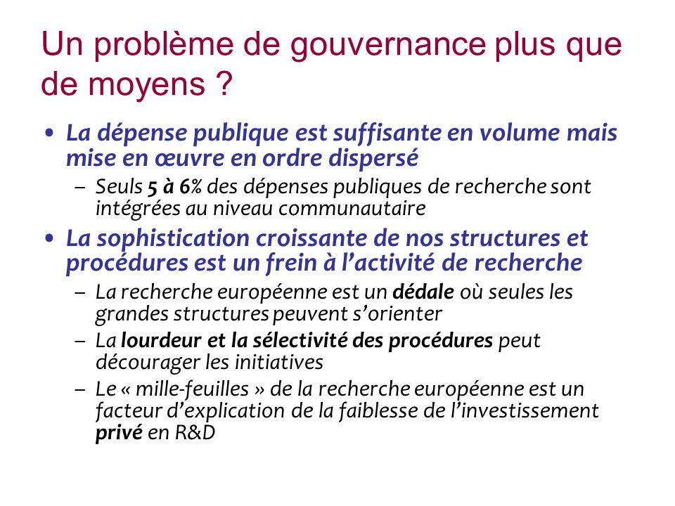 Un problème de gouvernance plus que de moyens ? La dépense publique est suffisante en volume mais mise en œuvre en ordre dispersé –Seuls 5 à 6% des dé