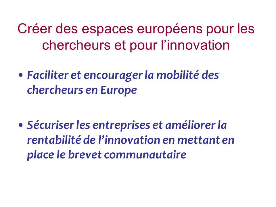 Créer des espaces européens pour les chercheurs et pour linnovation Faciliter et encourager la mobilité des chercheurs en Europe Sécuriser les entreprises et améliorer la rentabilité de linnovation en mettant en place le brevet communautaire