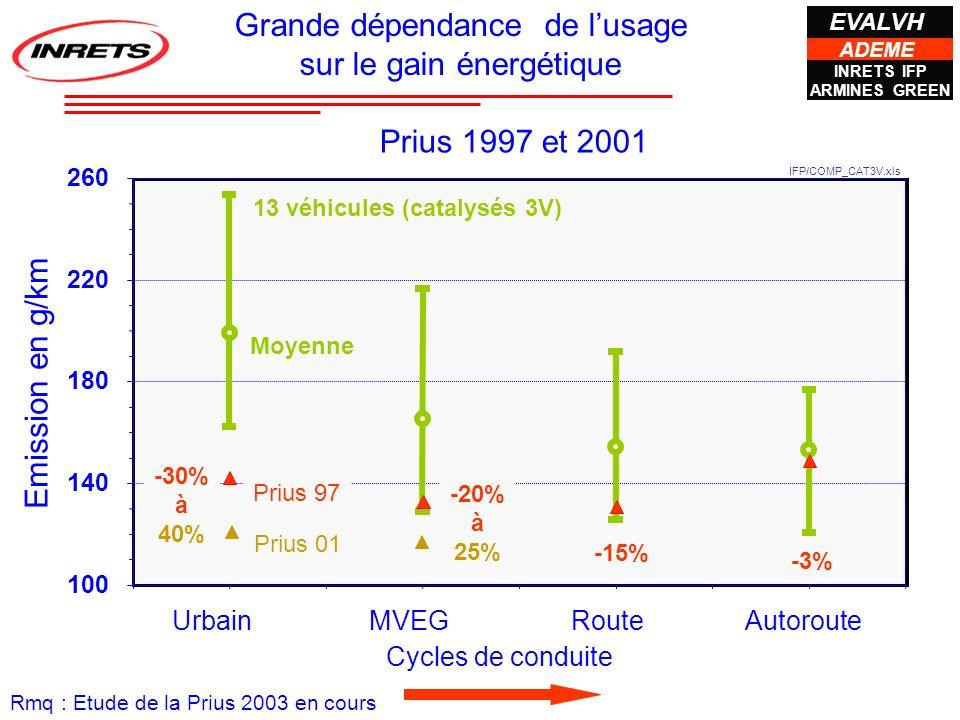 Cycles de conduite IFP/COMP_CAT3V.xls Emission en g/km 13 véhicules (catalysés 3V) Moyenne 100 140 180 220 260 0,511,522,533,544,5 Urbain MVEG Route A